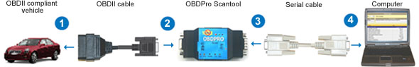 OBDPro Serial connection diagram